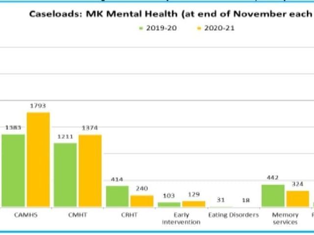 Increasing mental health caseloads